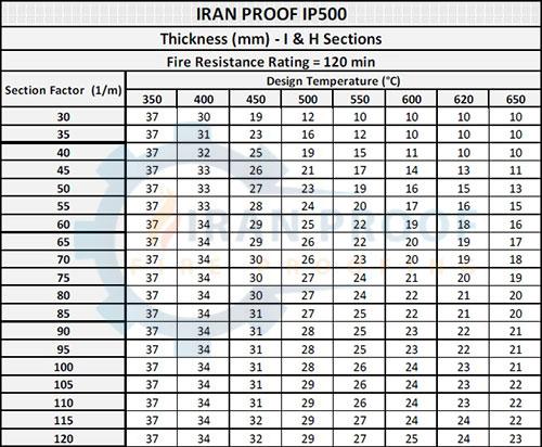 جدول ضخامت پوشش ضد حریق ایران پروف